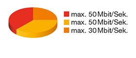 Netzwerkmanagement Grafik 2.